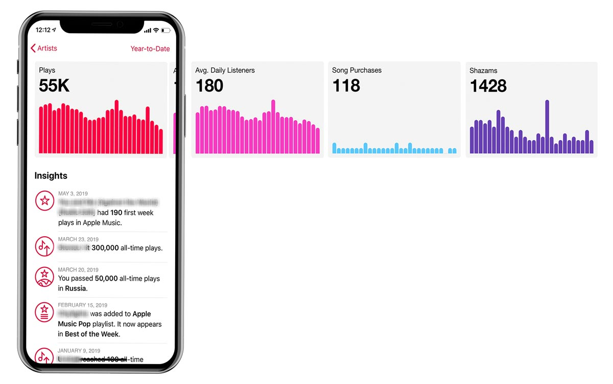 Apple-Music-for-Artists-Stats-Dunstan-Media-House